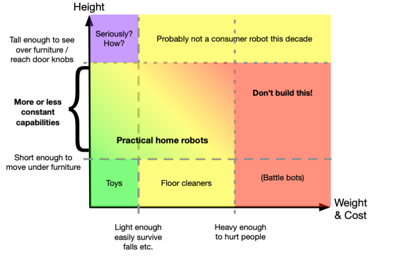 Home robot design space